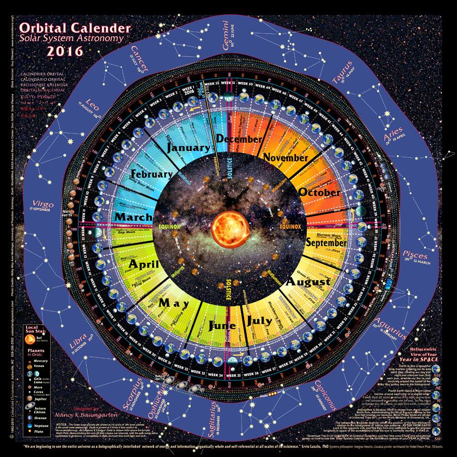 Solar Year Calendar : Solar system orbital calendar « celestial dynamics